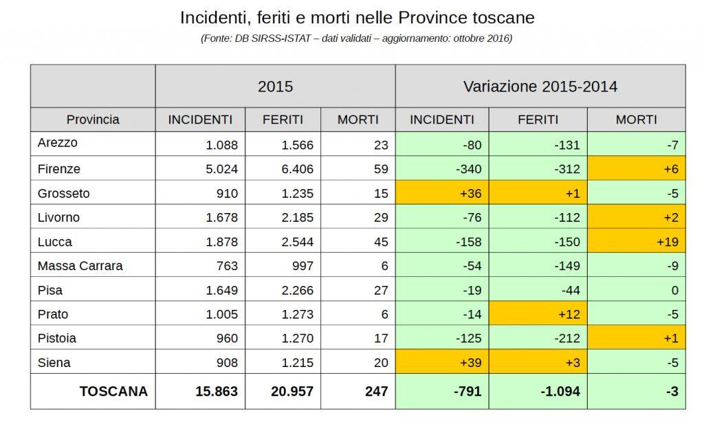 Tabella con i dati degli incidenti in Toscana nel 2015 e il raffronto con i dati del 2014