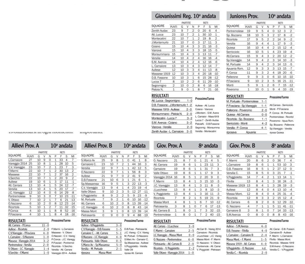 Classifiche, risultati e prossimi turni dei campionati giovanili di calcio