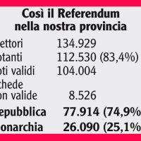 """Referendum: anche dalla nostra provincia il """"no"""" alla monarchia"""