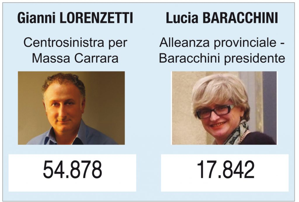 Il risultato del voto alle elezioni provinciali