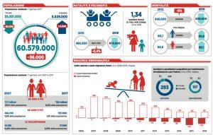 infografica_ISTAT_pop2016