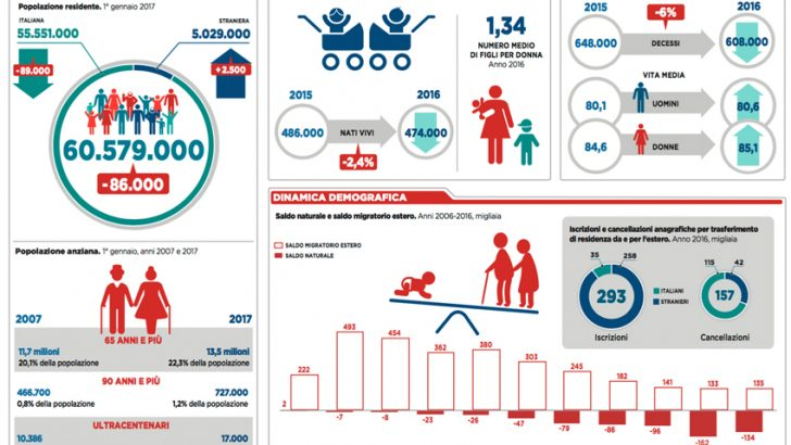 Rapporto Istat 2016: continua il calo di nascite in Italia