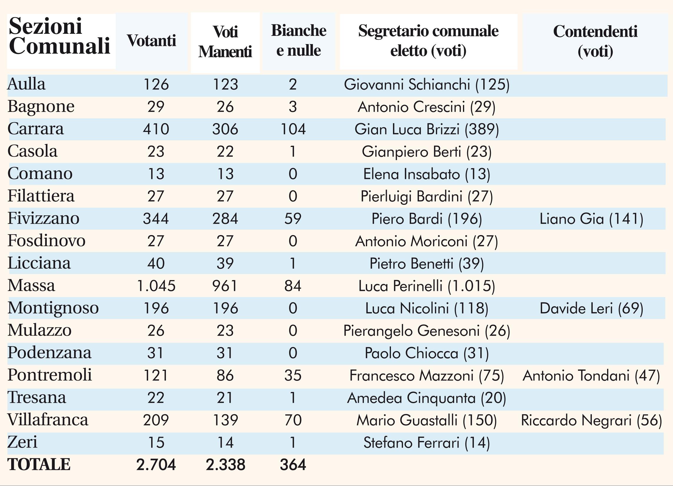 Le tabelle con il voto nelle varie sezioni provinciali