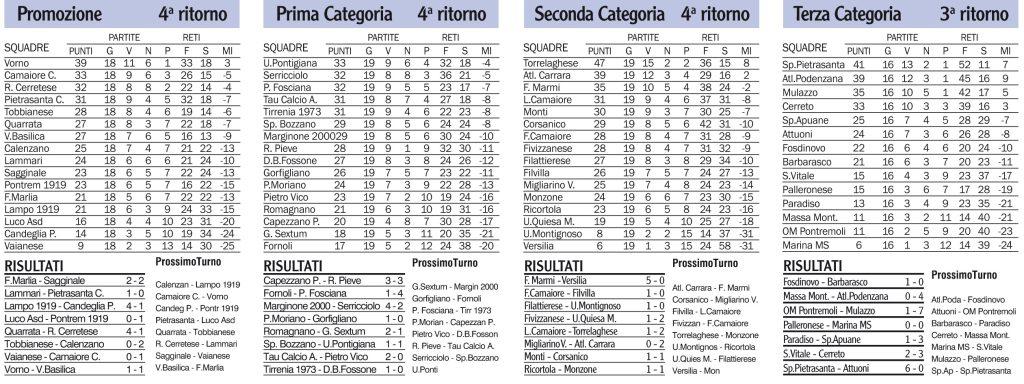 Classifiche, risultati e prossimi turni dei campionati