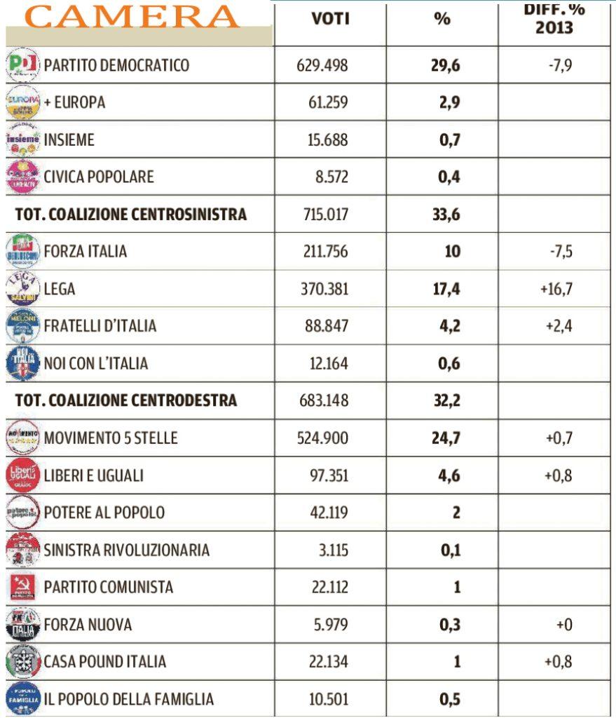 Il voto complessivo alla Camera per la regione Toscana
