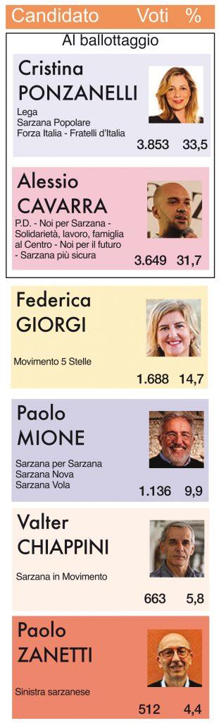 Il dettaglio dei risultati ottenuti dai sei candidati a sindaco
