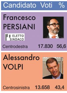Il risultato del voto del ballottaggio a Massa
