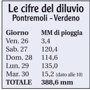 La tabella con i millimetri di pioggia caduti a Pontremoli