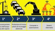La rivoluzione digitale 4.0, radicale innovazione del lavoro