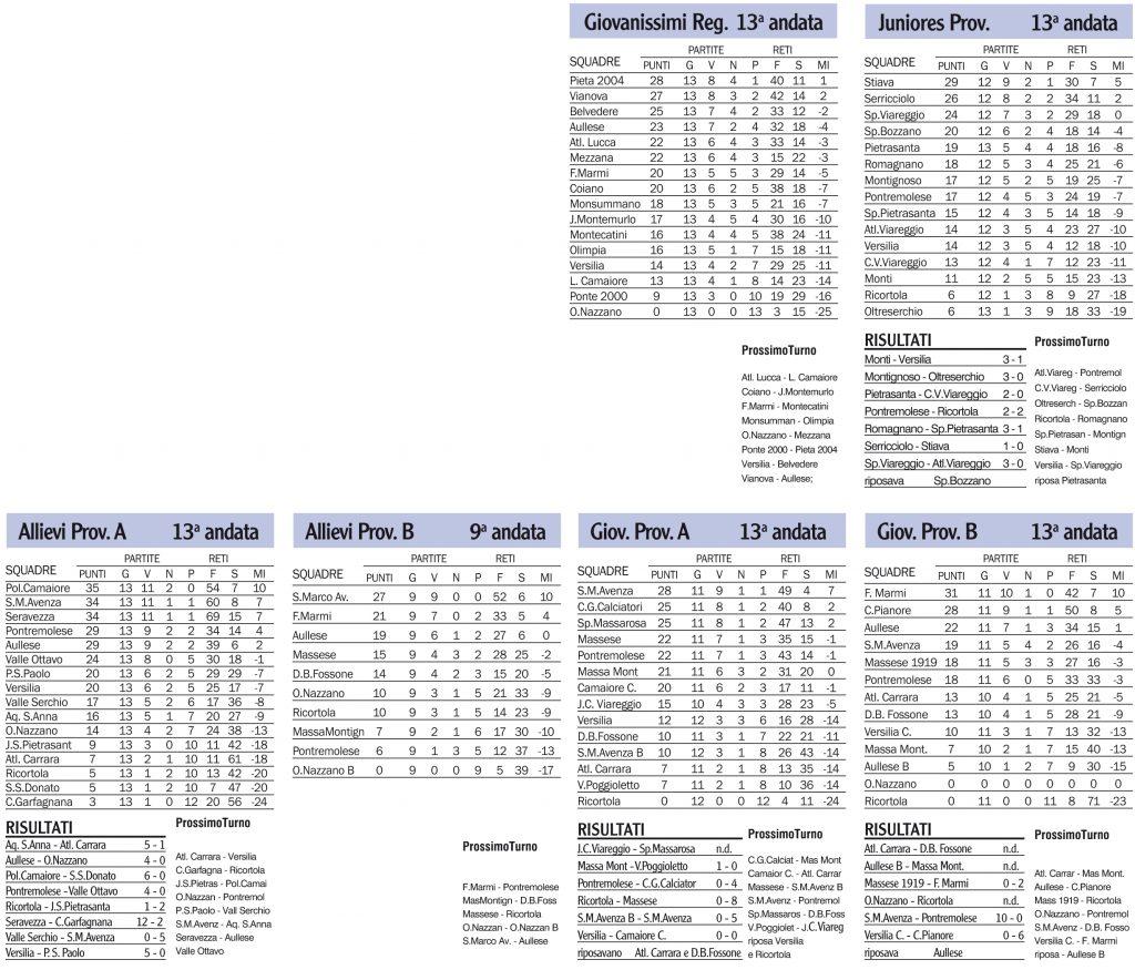 Risultati, classifiche e prossimi turni dei campionati giovanili