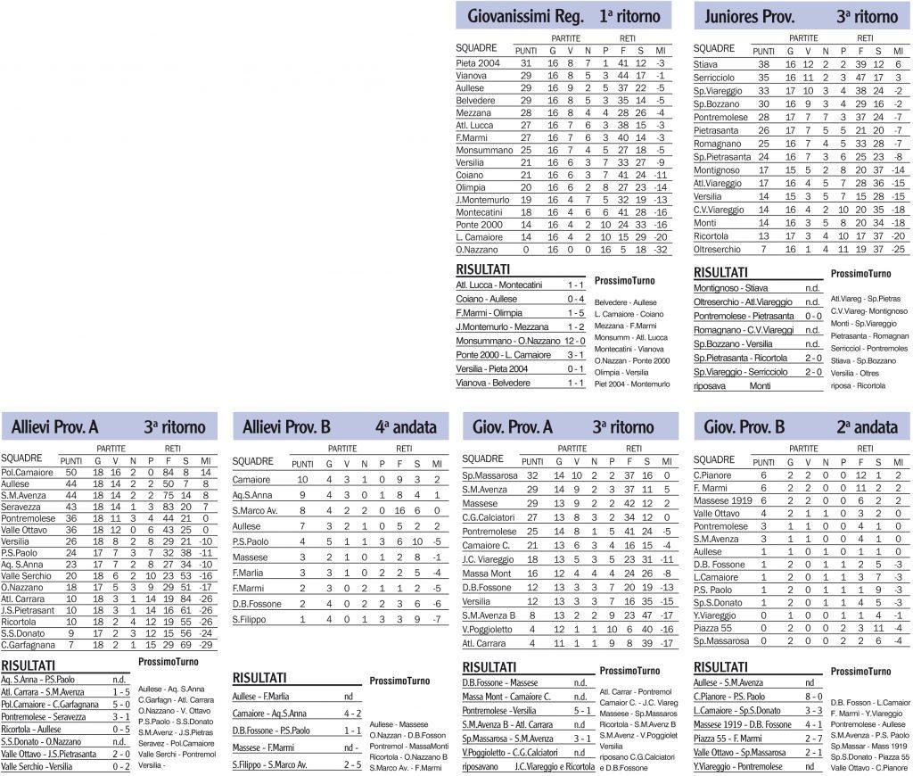 Risultati, classifiche e prossimi turni dei campionati giovanili locali