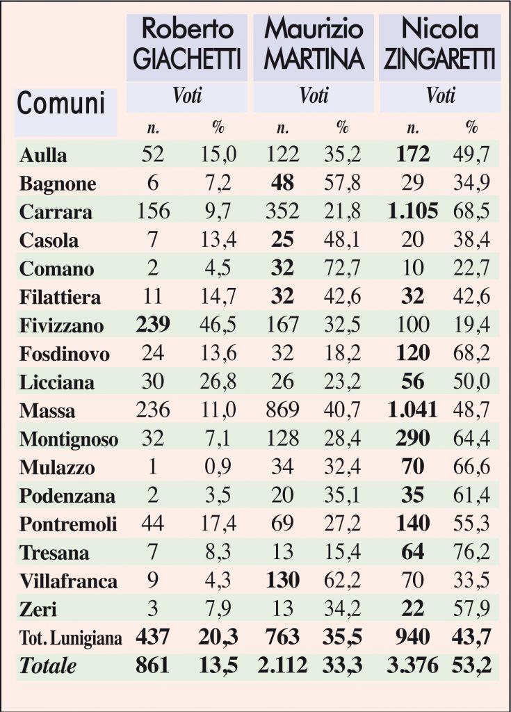 La tabella dei voti delle primarie Pd in tutti i comuni della Provincia di Massa Carrara