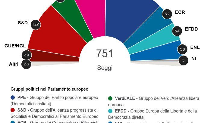 Nuovo Parlamento: Arlecchino è sbarcato in Europa