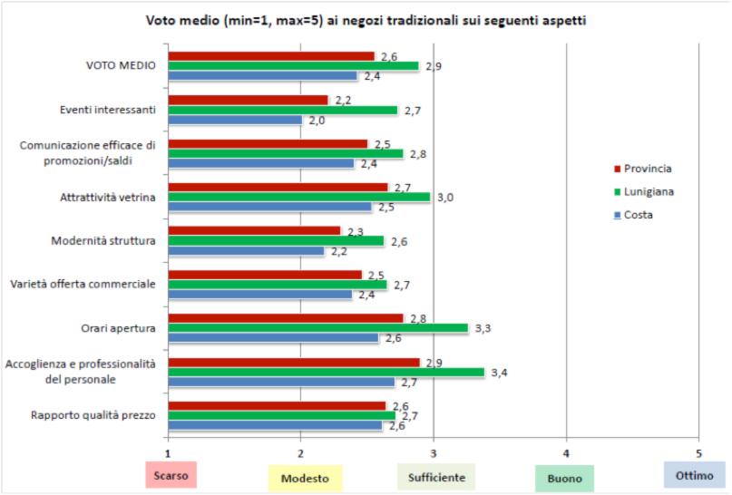 I dati del gradimento a livello provinciale (poi sudisti anche tra Lunigiana e Costa) del commercio locale