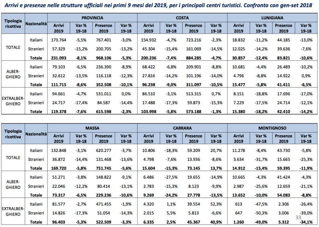 Tabella delle presenze turistiche realizzata dalla Camera di Commercio relativa al periodo tra gennaio e settembre 2019