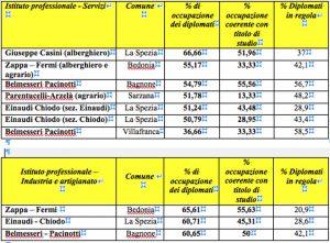 Le tabelle degli Istituti prefessionali