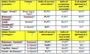 Le tabelle degli istituti tecnici
