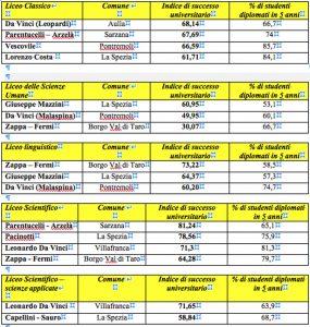 Le tabelle dei Licei