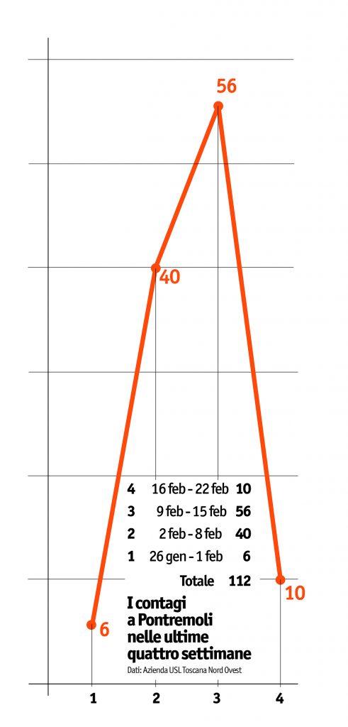 Il grafico con il numero dei contagi da Covid-19 a Pontremoli