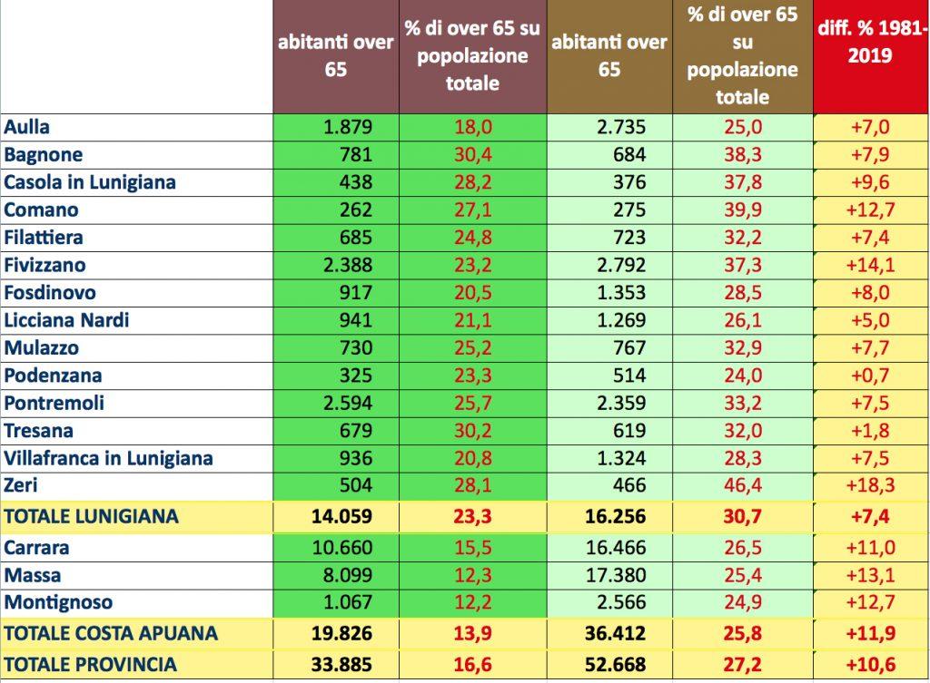 Grafico sull'andamento della demografia nei vari comuni della Lunigiana