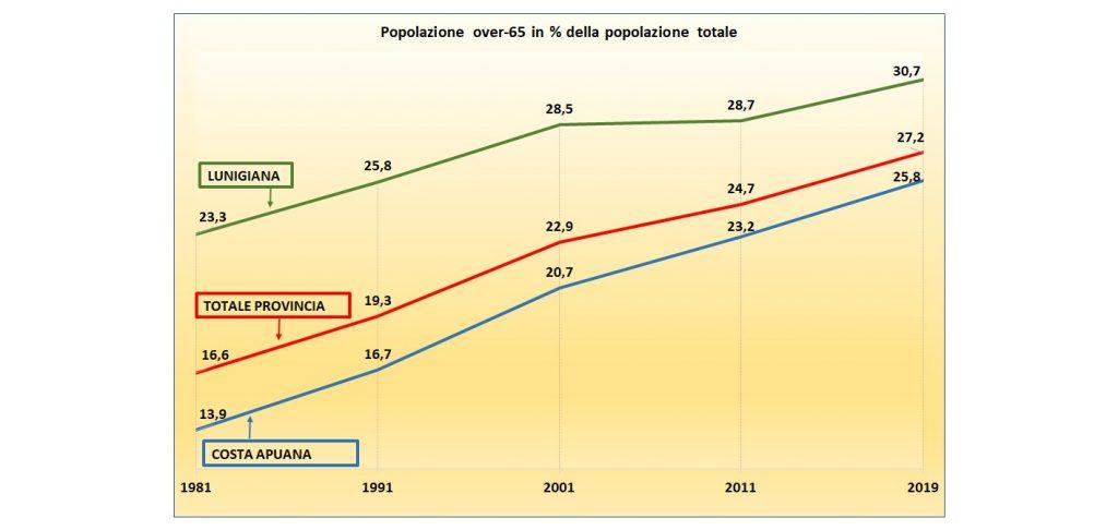 Un grafico che mostra lo stato di invecchiamento del territorio